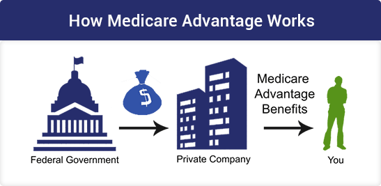 Medicare Advantage Illustration