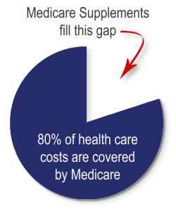 Medicare Supplements Coverage