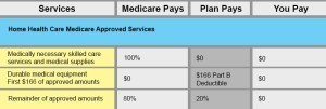 benefit chart for medicare