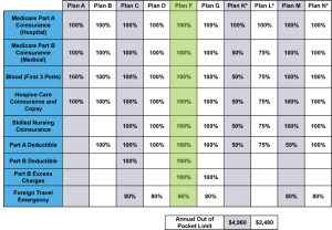 Medigap Plan F Benefit Chart