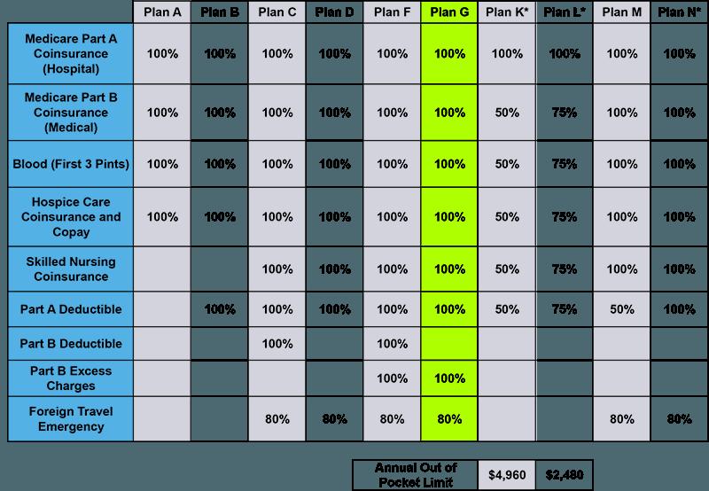 Medigap Plan G Benefit Chart