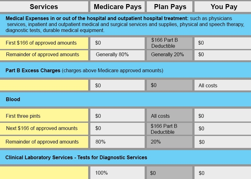 medicare part b benefit chart