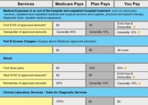 Plan K Part B benefit chart