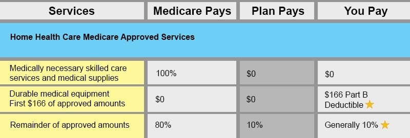 Plan K benefit chart
