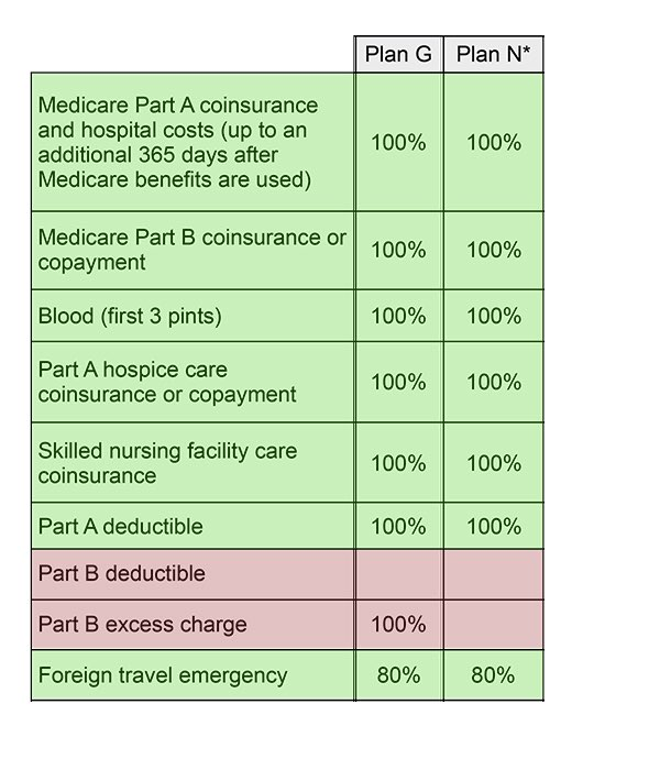Medigap Plan G vs Medigap Plan N Comparison Chart