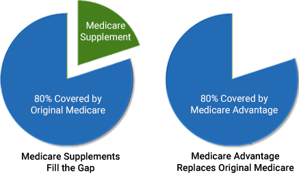 medicare-supplement-or-medicare-advantage